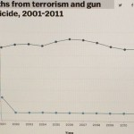 Vox.com graph: 0 deaths from terrorism, about 12,000 a year from crazy people with guns